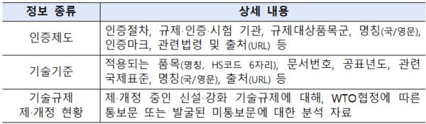 해외기술규제맵 제공 정보 내용(사진=산업통상자원부)