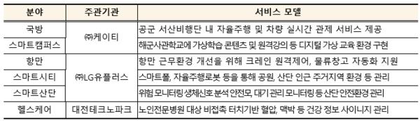 '21년 6개 서비스 모델 선정 현황