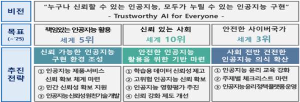 신뢰 할 수 있는 인공지능 실현전략의 비전・목표・추진전략