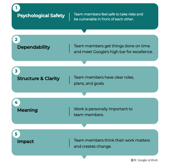 효율적인 팀의 비밀: 심리적 안전감, 신뢰성, 구조와 명확성, 일의 의미, 일의 영향력