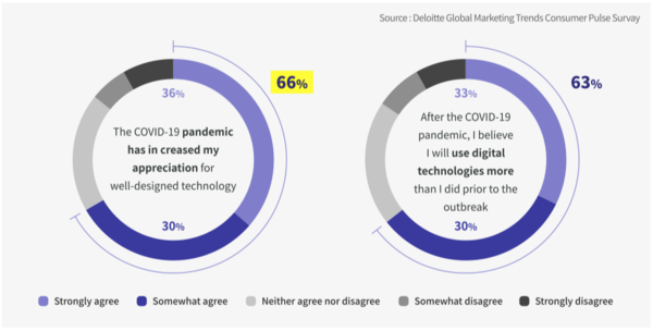코로나 이후 디지털 기술에 대한 선호 변화, 출처: 딜로이트 인사이트 보고서, 2020