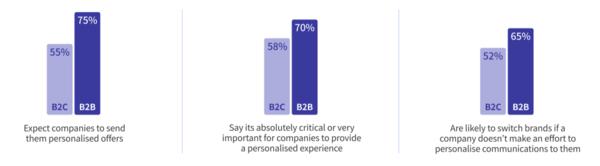 B2B, B2C 고객들의 개인화된 디지털 경험 기대 현황, 출처: Deloitte Survey; Ada Website, 2021