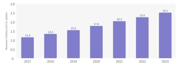 2017-2023년 글로벌 마테크 시장 규모 (단위: $십 억 달러), 출처: Forrester Research; etail, 2020