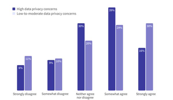 '데이터 공유'와 '데이터 프라이버시 침해'에 대한 소비자 인식, 출처: Deloitte Insights, 2021