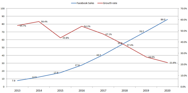 페이스북의 매출은 성장하지만, 점차 성장폭이 작아지고 있습니다 (단위: billion / 출처: facebook)