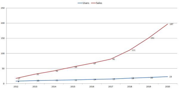 유튜브는 이용자 수에 비해 매출이 가파르게 성장 중입니다 (단위: 억 / 출처: 유튜브)