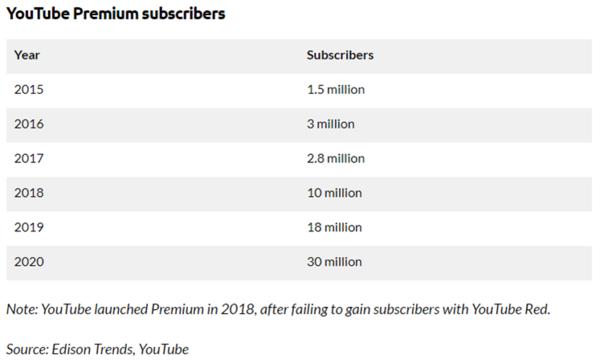 2018년 유튜브 프리미엄으로 개편 후 이용자 수가 급증한 게, 성공의 핵심 원인이었습니다 (출처: 유튜브)