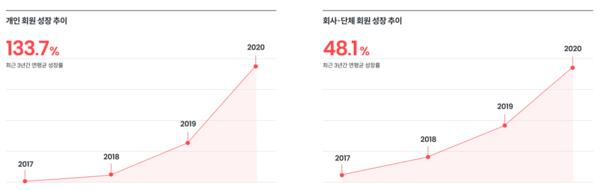 스티비 이메일 마케팅 리포트 2021