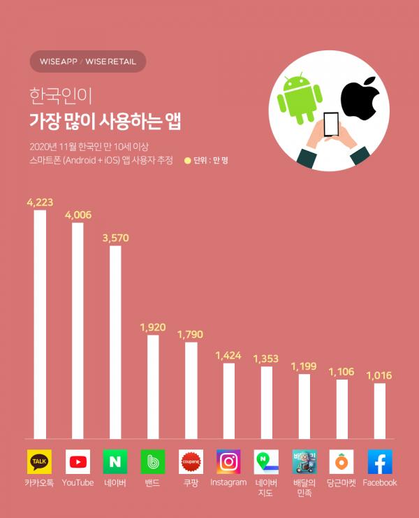 한국인이 가장 많이 사용하는 앱 순위. (이미지=와이즈앱/와이즈리테일)
