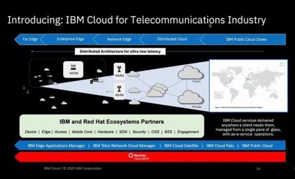 IBM의 통신 산업 전용 클라우드 서비스