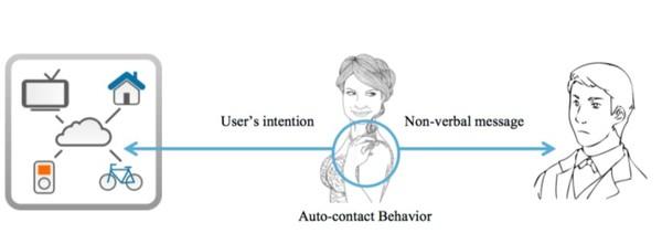 출처: Hairware: The conscious use of unconscious auto-contact behavior