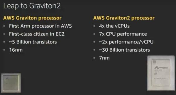 아마존의 그래비톤2 (사진=AWS)
